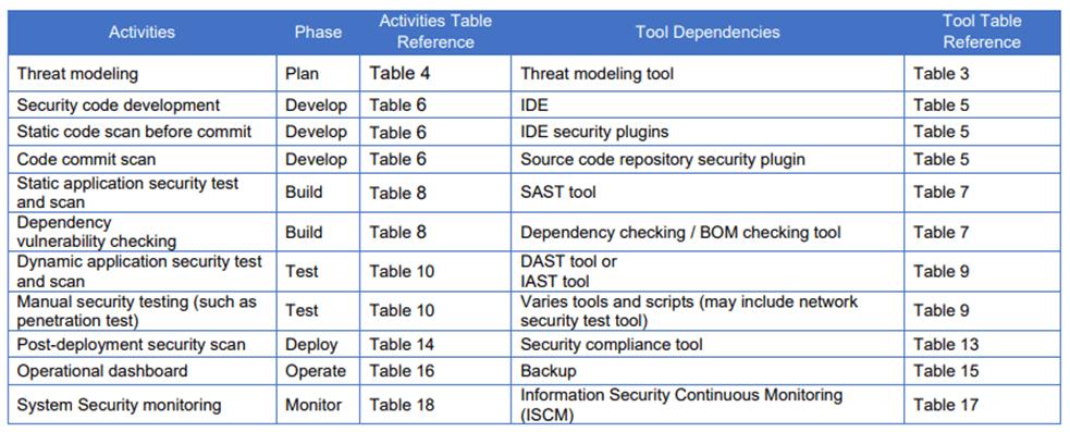 Federal Agencies table